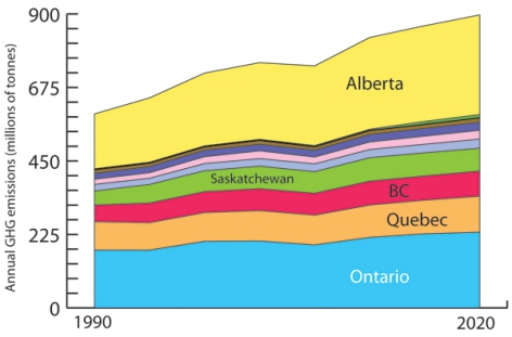 Projected Emissions by Province